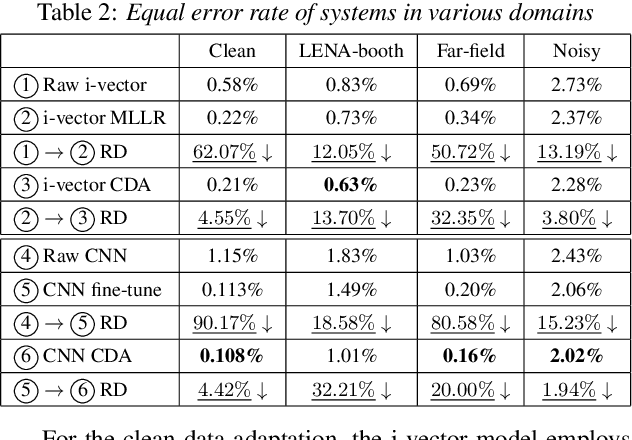 Figure 4 for Cross-domain Adaptation with Discrepancy Minimization for Text-independent Forensic Speaker Verification