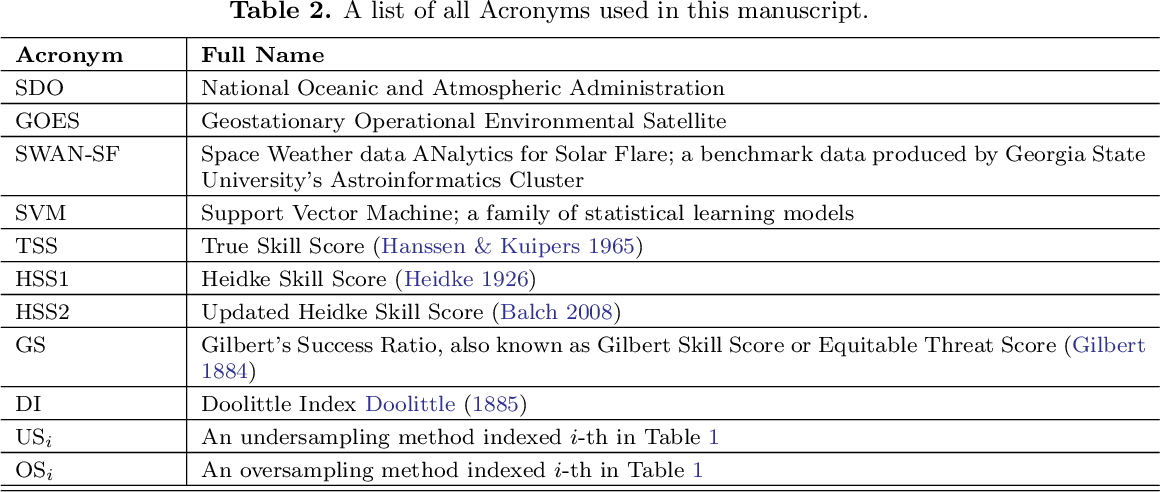 Figure 4 for How to Train Your Flare Prediction Model: Revisiting Robust Sampling of Rare Events