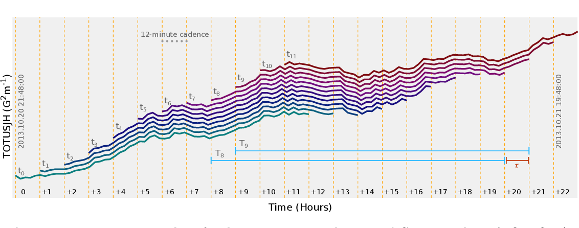 Figure 3 for How to Train Your Flare Prediction Model: Revisiting Robust Sampling of Rare Events
