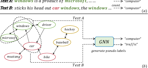 Figure 1 for Weakly-supervised Text Classification Based on Keyword Graph