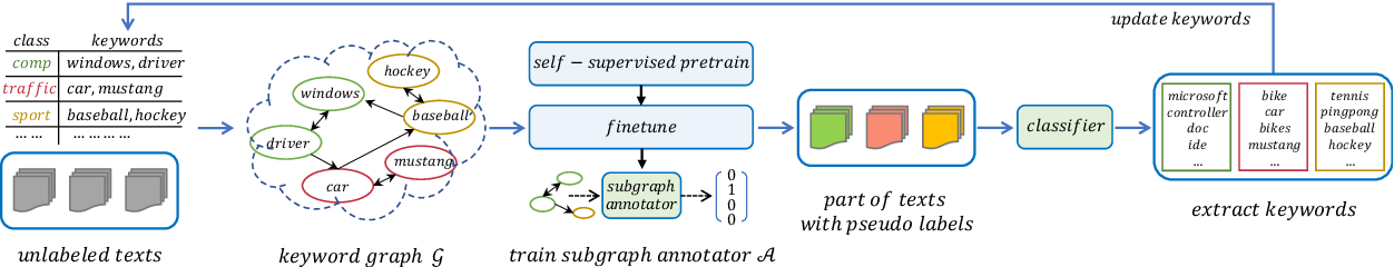 Figure 3 for Weakly-supervised Text Classification Based on Keyword Graph