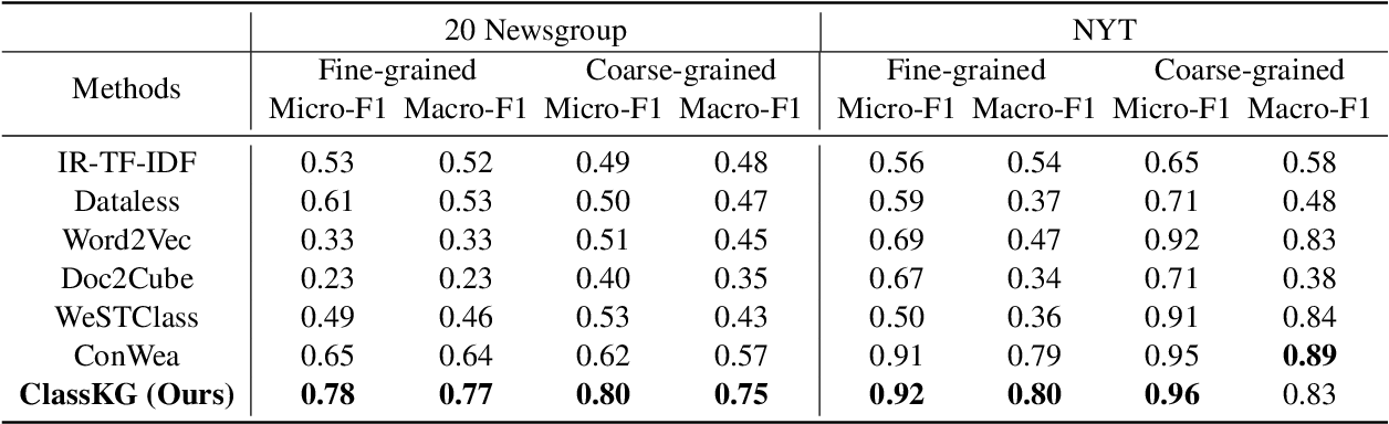 Figure 4 for Weakly-supervised Text Classification Based on Keyword Graph