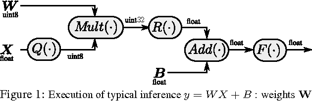 Figure 1 for On the efficient representation and execution of deep acoustic models