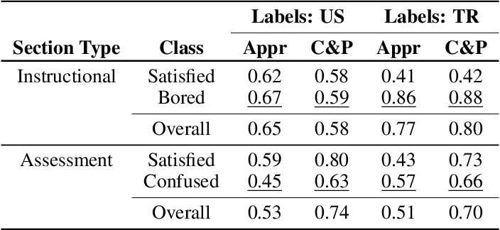 Figure 3 for The Importance of Socio-Cultural Differences for Annotating and Detecting the Affective States of Students