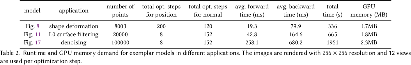 Figure 4 for Differentiable Surface Splatting for Point-based Geometry Processing
