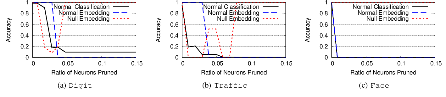 Figure 2 for Persistent and Unforgeable Watermarks for Deep Neural Networks