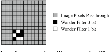Figure 1 for Persistent and Unforgeable Watermarks for Deep Neural Networks
