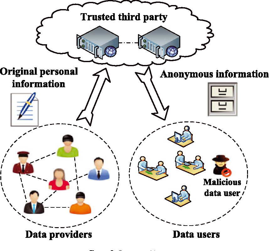 A Strawman Privacy Preserving Scheme In Weighted Social Networks