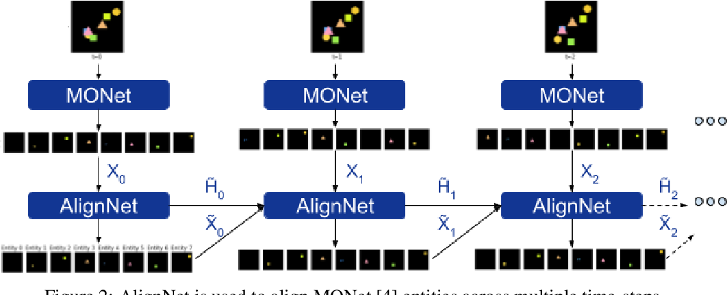 Figure 3 for AlignNet: Unsupervised Entity Alignment
