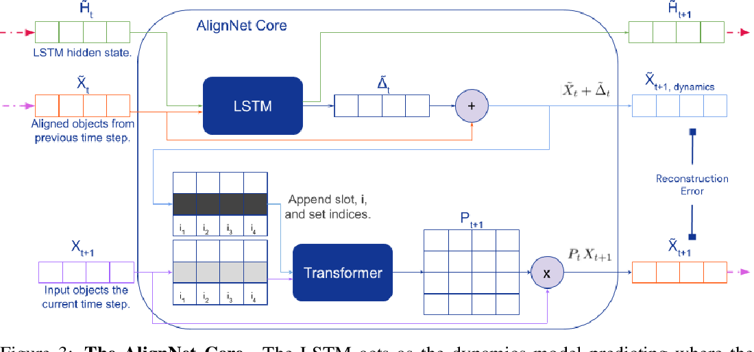 Figure 4 for AlignNet: Unsupervised Entity Alignment