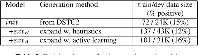 Figure 4 for Action State Update Approach to Dialogue Management