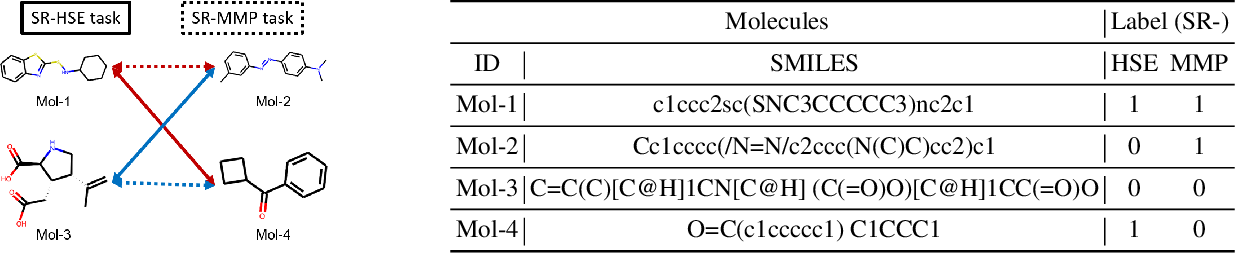Figure 1 for Property-aware Adaptive Relation Networks for Molecular Property Prediction