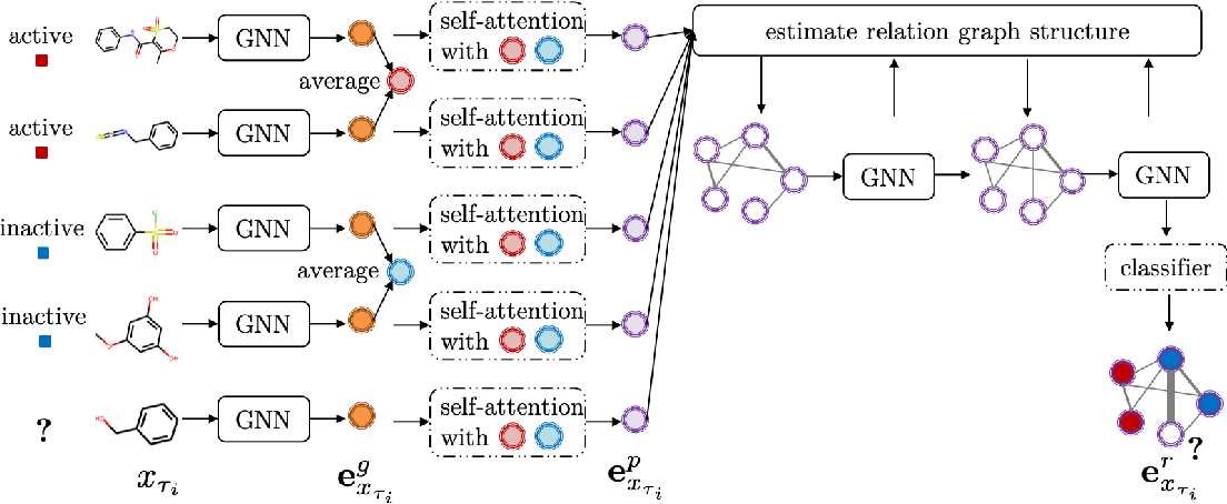 Figure 3 for Property-aware Adaptive Relation Networks for Molecular Property Prediction