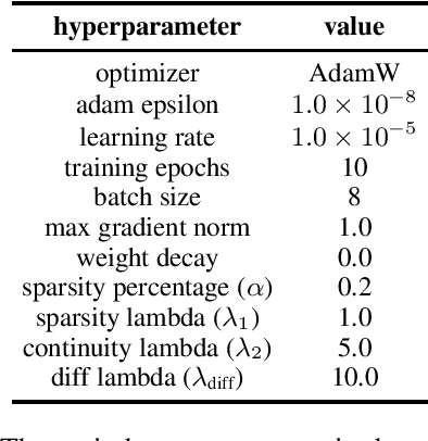 Figure 3 for Mitigating Biases in Toxic Language Detection through Invariant Rationalization
