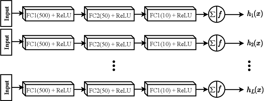 Figure 2 for ECOC as a Method of Constructing Deep Convolutional Neural Network Ensembles