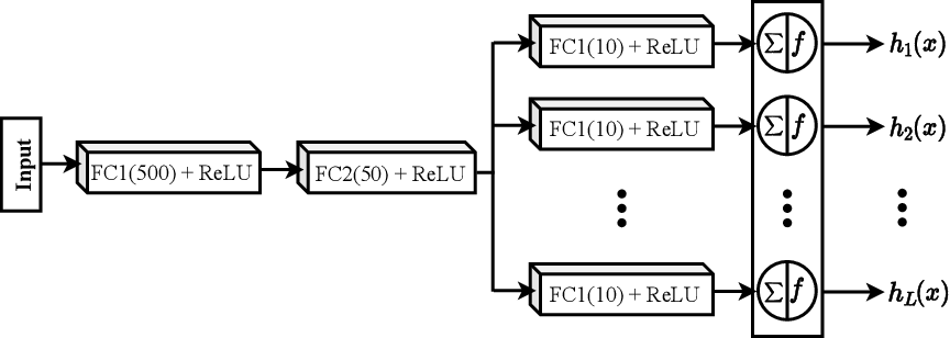Figure 3 for ECOC as a Method of Constructing Deep Convolutional Neural Network Ensembles
