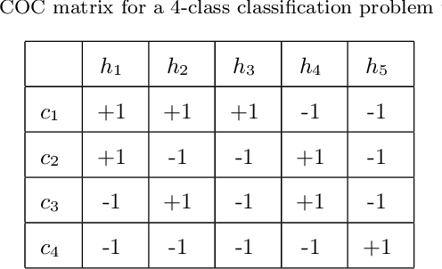 Figure 1 for ECOC as a Method of Constructing Deep Convolutional Neural Network Ensembles