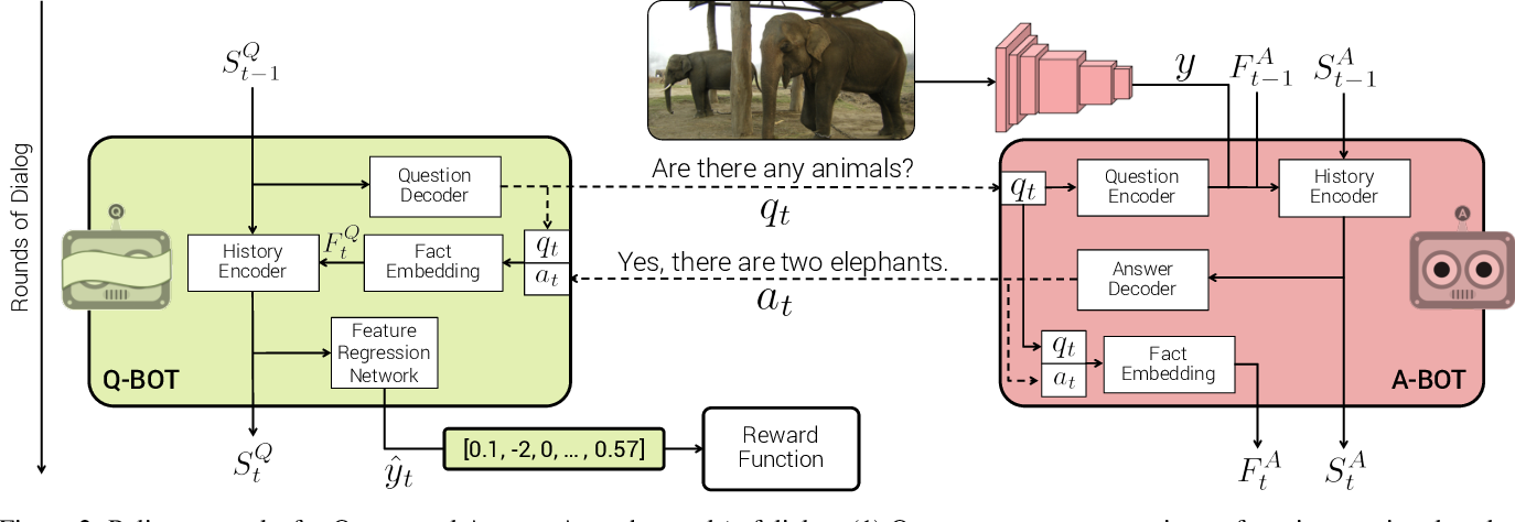 Figure 3 for Learning Cooperative Visual Dialog Agents with Deep Reinforcement Learning
