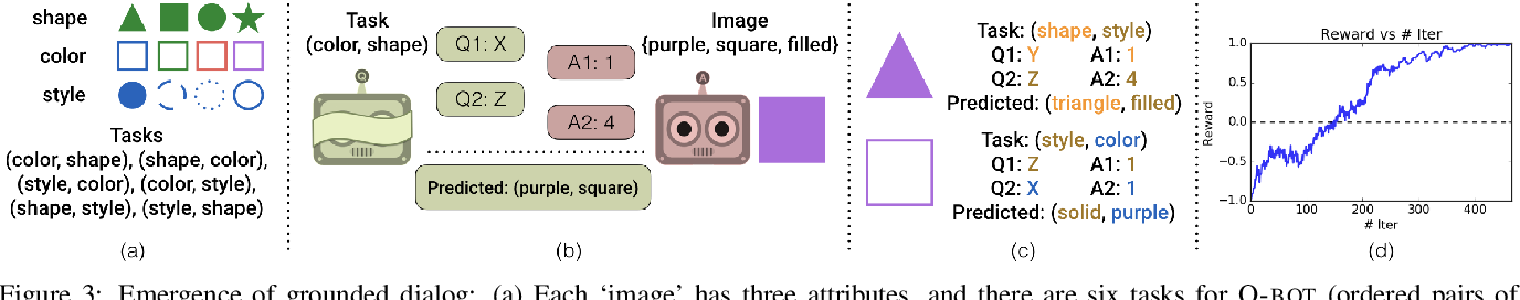 Figure 4 for Learning Cooperative Visual Dialog Agents with Deep Reinforcement Learning
