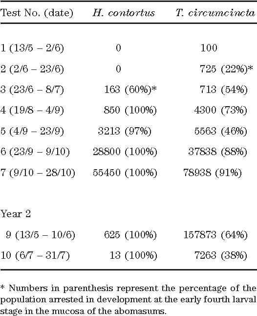 Table 2 from Haemonchus contortus: parasite problem No  1