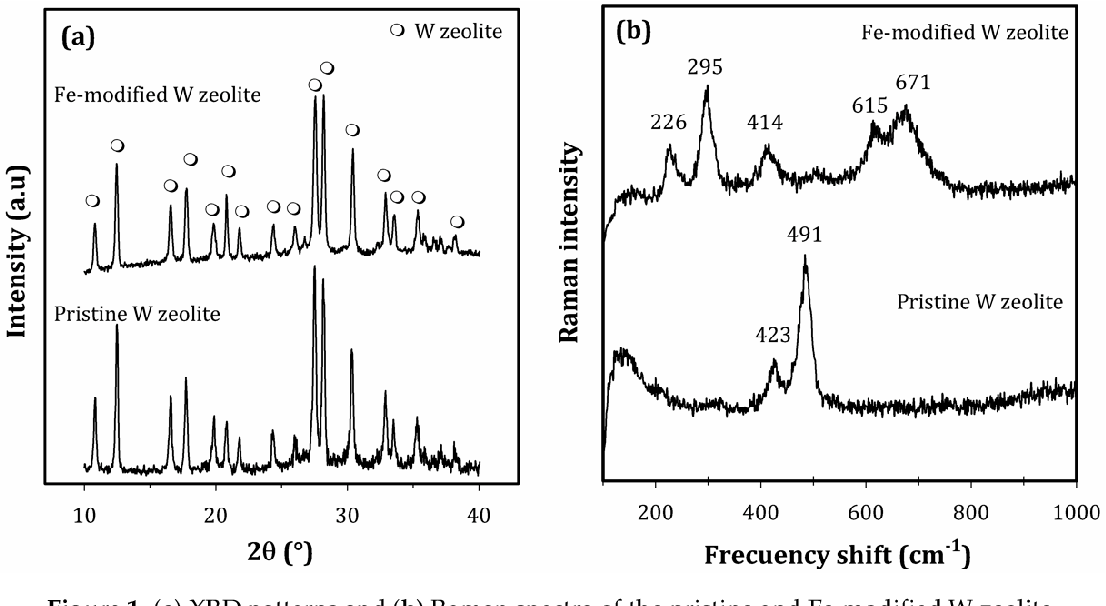 Figure 1 from Adsorption of Aqueous As (III) in Presence of