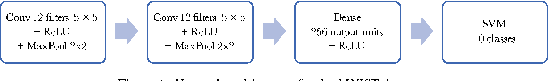 Figure 1 for Trusting SVM for Piecewise Linear CNNs