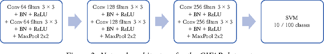 Figure 4 for Trusting SVM for Piecewise Linear CNNs