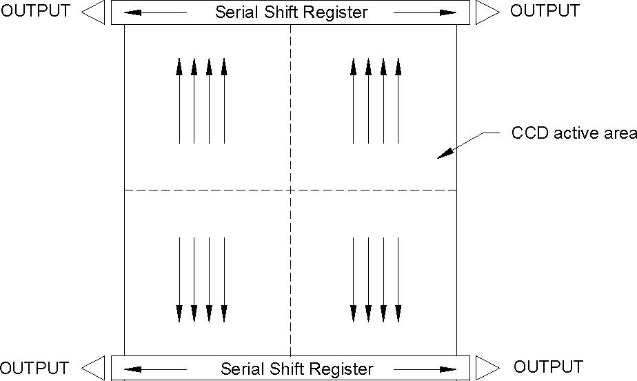 figure 1  sc 1 st  Semantic Scholar & CCD / CMOS Hybrid FPA for Low Light Level Imaging - Semantic Scholar