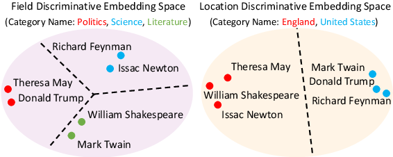 Figure 1 for CatE: Category-Name GuidedWord Embedding