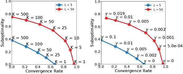 Figure 2 for Convergence and Accuracy Trade-Offs in Federated Learning and Meta-Learning