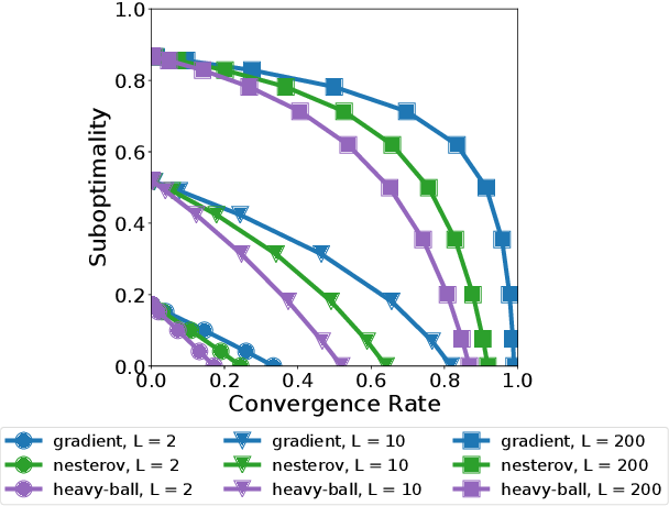 Figure 4 for Convergence and Accuracy Trade-Offs in Federated Learning and Meta-Learning