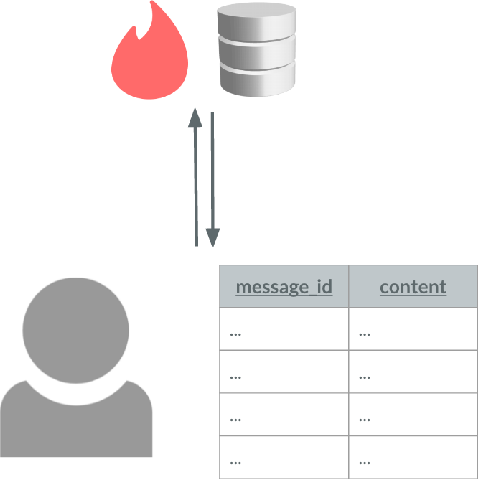 Figure 3 from End-To-End Message Encryption for Tinder - Semantic