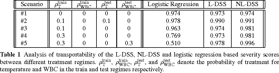 Figure 2 for Learning (Predictive) Risk Scores in the Presence of Censoring due to Interventions