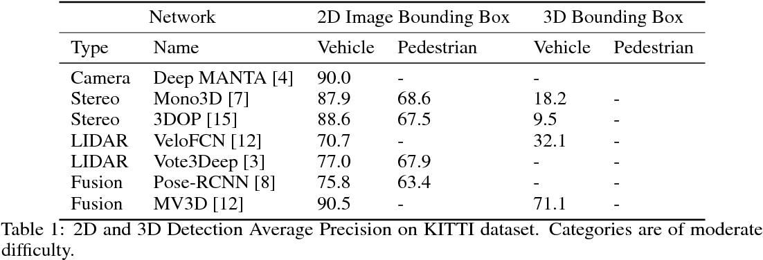 Figure 1 for Fusing Bird View LIDAR Point Cloud and Front View Camera Image for Deep Object Detection