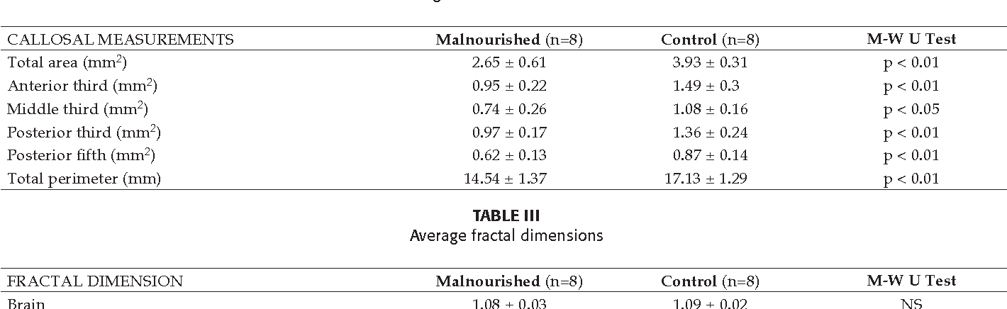 Table III from Anatomy of corpus callosum in prenatally malnourished ...