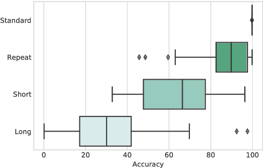 Figure 1 for The Fine Line between Linguistic Generalization and Failure in Seq2Seq-Attention Models