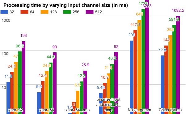 Figure 1 for BMXNet: An Open-Source Binary Neural Network Implementation Based on MXNet