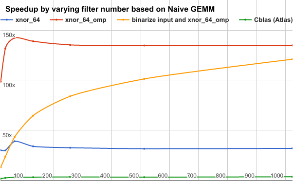 Figure 3 for BMXNet: An Open-Source Binary Neural Network Implementation Based on MXNet