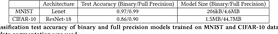 Figure 2 for BMXNet: An Open-Source Binary Neural Network Implementation Based on MXNet