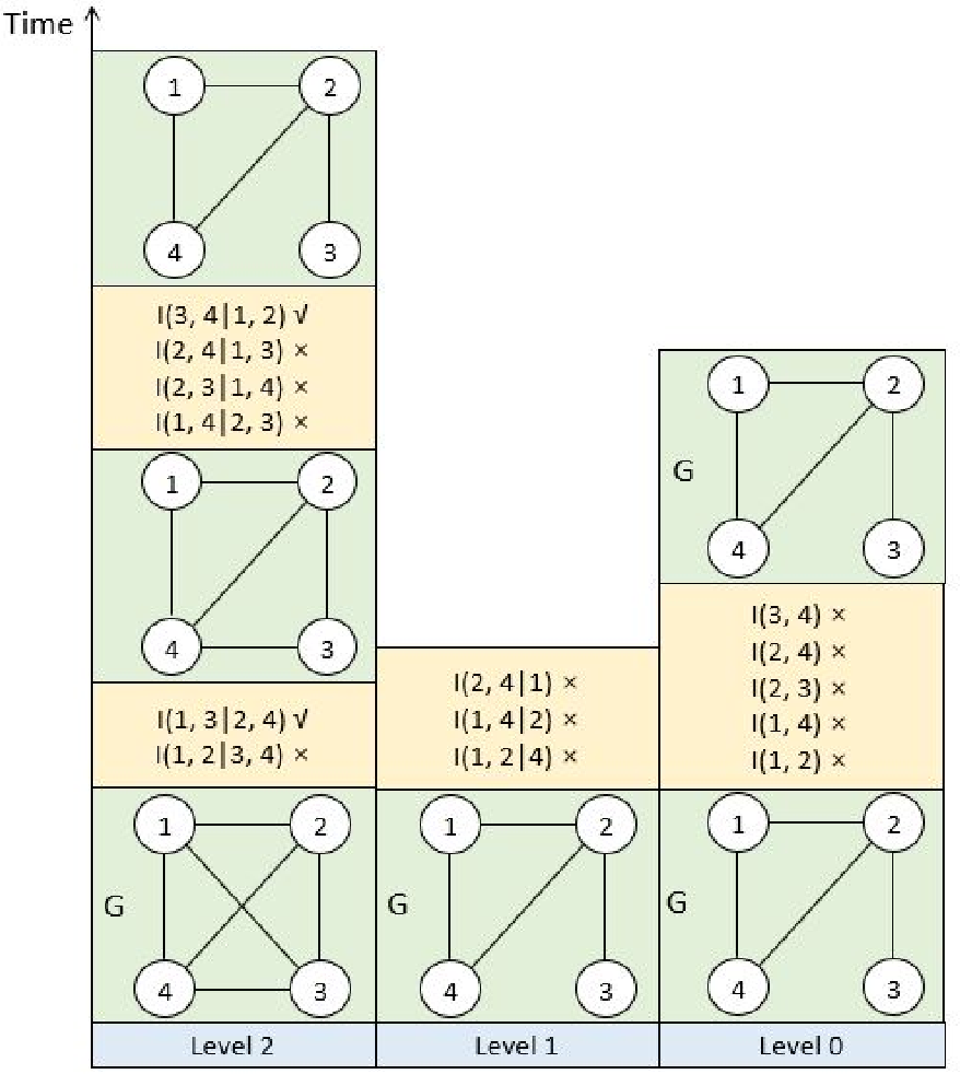Figure 3 for A Fast PC Algorithm with Reversed-order Pruning and A Parallelization Strategy