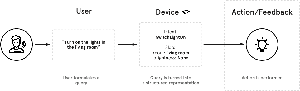 Figure 1 for Snips Voice Platform: an embedded Spoken Language Understanding system for private-by-design voice interfaces