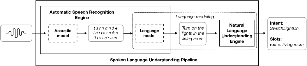 Figure 3 for Snips Voice Platform: an embedded Spoken Language Understanding system for private-by-design voice interfaces