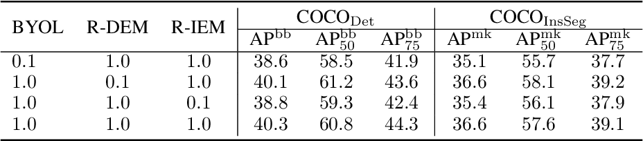 Figure 4 for Exploring the Diversity and Invariance in Yourself for Visual Pre-Training Task