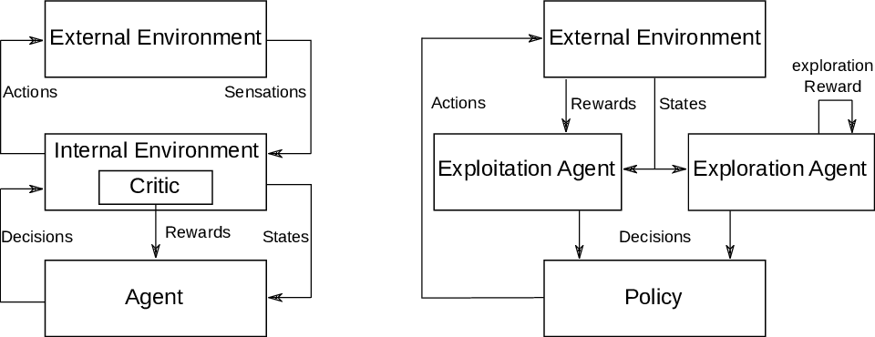Figure 1 for Intrinsic Exploration as Multi-Objective RL