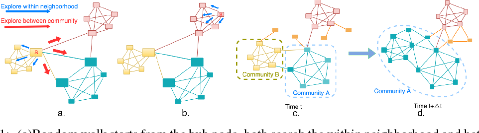 Figure 1 for A Dynamic Network and Representation LearningApproach for Quantifying Economic Growth fromSatellite Imagery