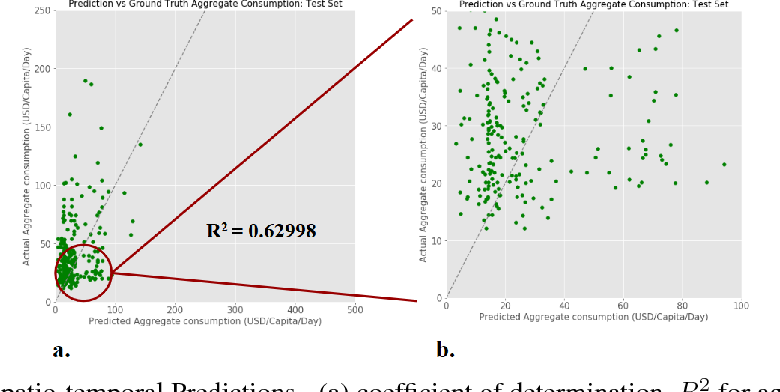 Figure 4 for A Dynamic Network and Representation LearningApproach for Quantifying Economic Growth fromSatellite Imagery
