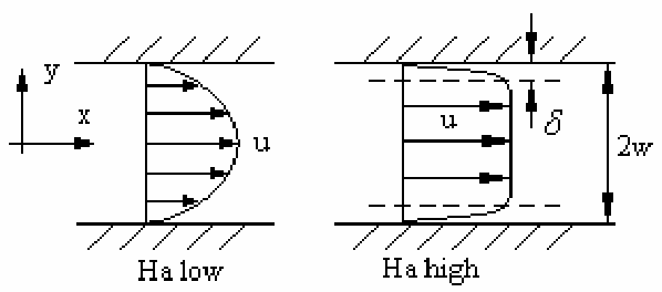Figure 2 from Analytical Analysis of Flow in a Magnetohydrodynamic