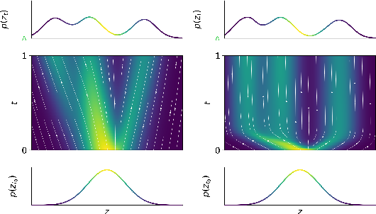 Figure 1 for STEER : Simple Temporal Regularization For Neural ODEs