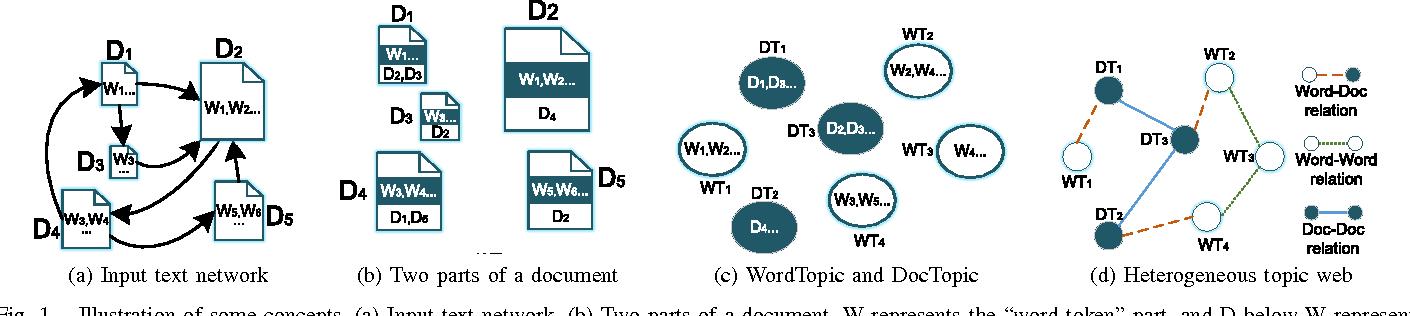 Figure 1 for Text Network Exploration via Heterogeneous Web of Topics