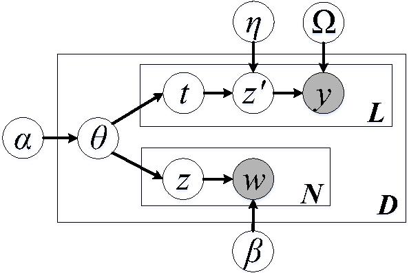 Figure 2 for Text Network Exploration via Heterogeneous Web of Topics